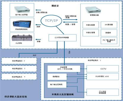 在线红外热像仪煤炭传输带监控系统构成图片